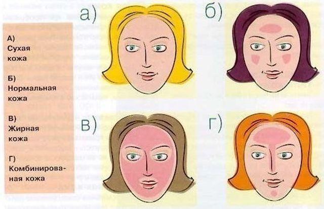 Как правильно ухаживать за комбинированой кожей?