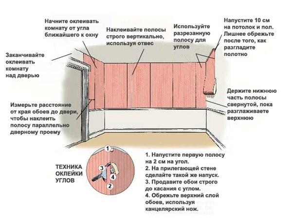 Как правильно подготовить комнату к поклейке обоев?
