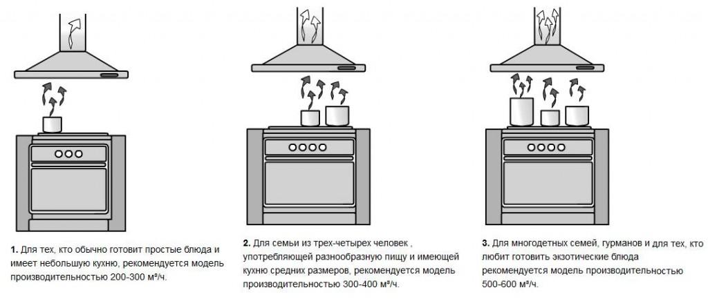 Как правильно выбирать вытяжку для кухни?